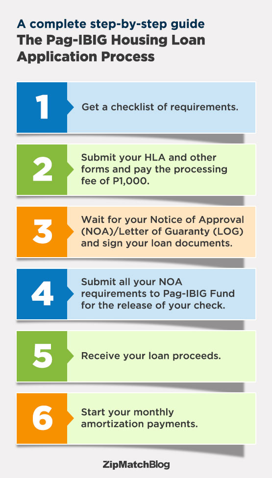 Pag Ibig Housing Loan Application Guide on Money Tracking Chart