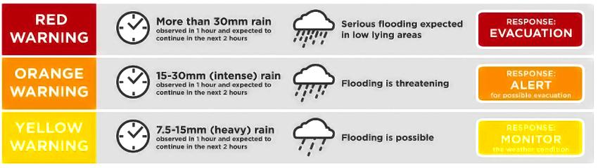manila weather advisory