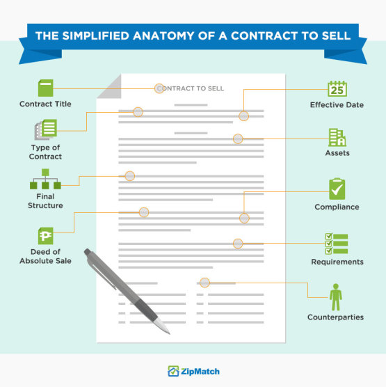 How to read a condo contract to sell zipmatch anatomy contract to sellpt1 spiritdancerdesigns Image collections