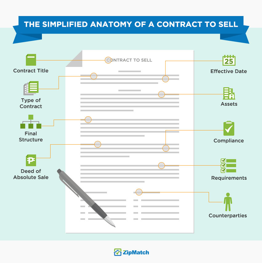 Anatomy of a Contract to Sell