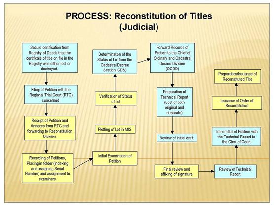 judicial reconstitution title