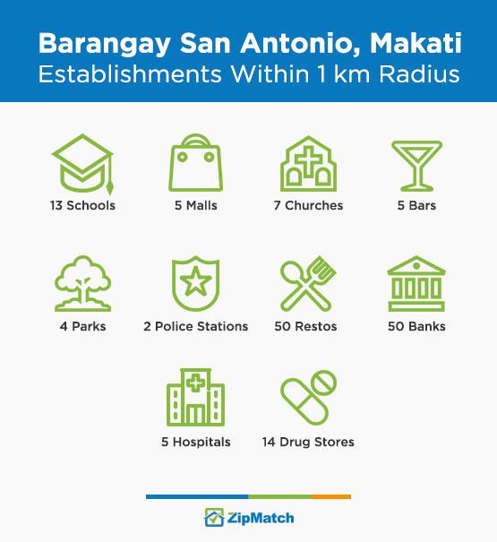 San Antonio Makati Establishments