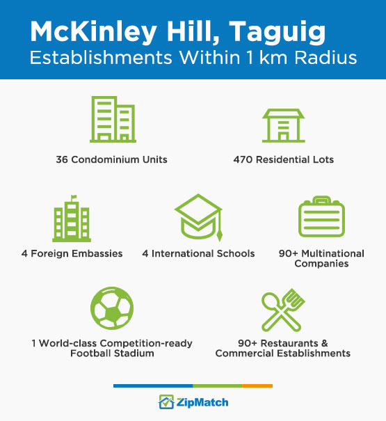 Establishments Mckinley Hill