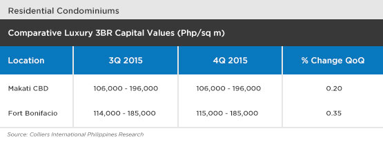 Comparative-Luxury-3BR-Capital-Values-makati