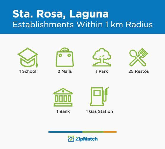 Establishments Sta Rosa Laguna