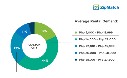 Quezon City Rental Demand