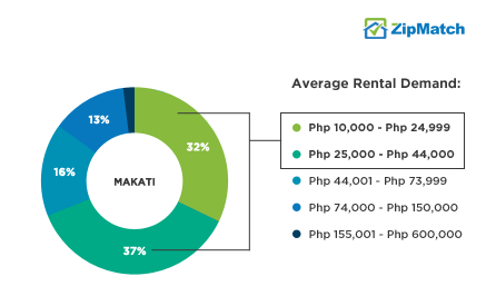 Makati Rental Demand Php