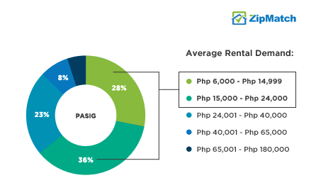 Pasig Rental Demand Php
