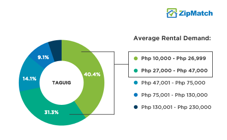 Taguig Rental Demand Php